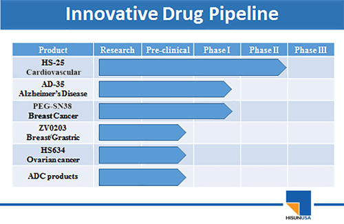 innovative drug pipeline
